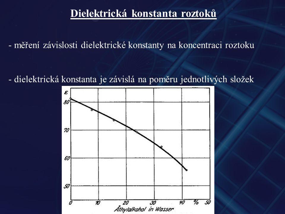 Dielektrická konstanta roztoků