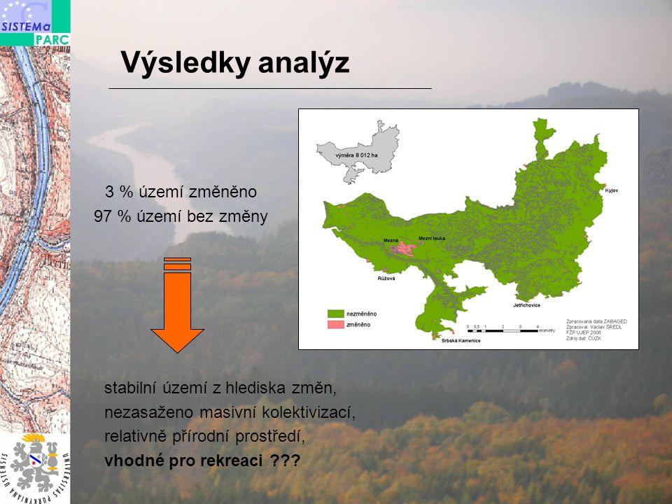 Výsledky analýz 3 % území změněno 97 % území bez změny