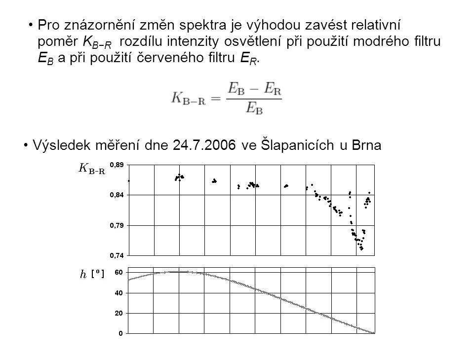 Pro znázornění změn spektra je výhodou zavést relativní poměr KB−R rozdílu intenzity osvětlení při použití modrého filtru EB a při použití červeného filtru ER.