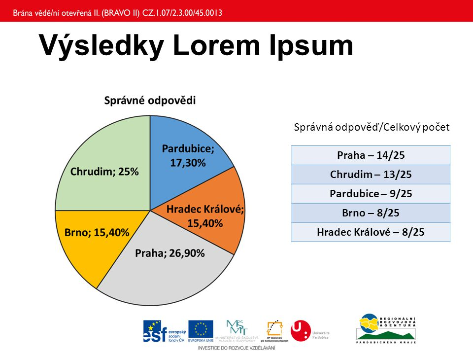 Výsledky Lorem Ipsum Praha – 14/25 Chrudim – 13/25 Pardubice – 9/25