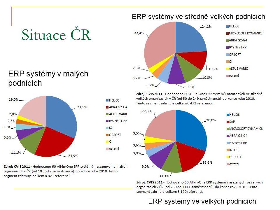 Situace ČR ERP systémy v malých podnicích