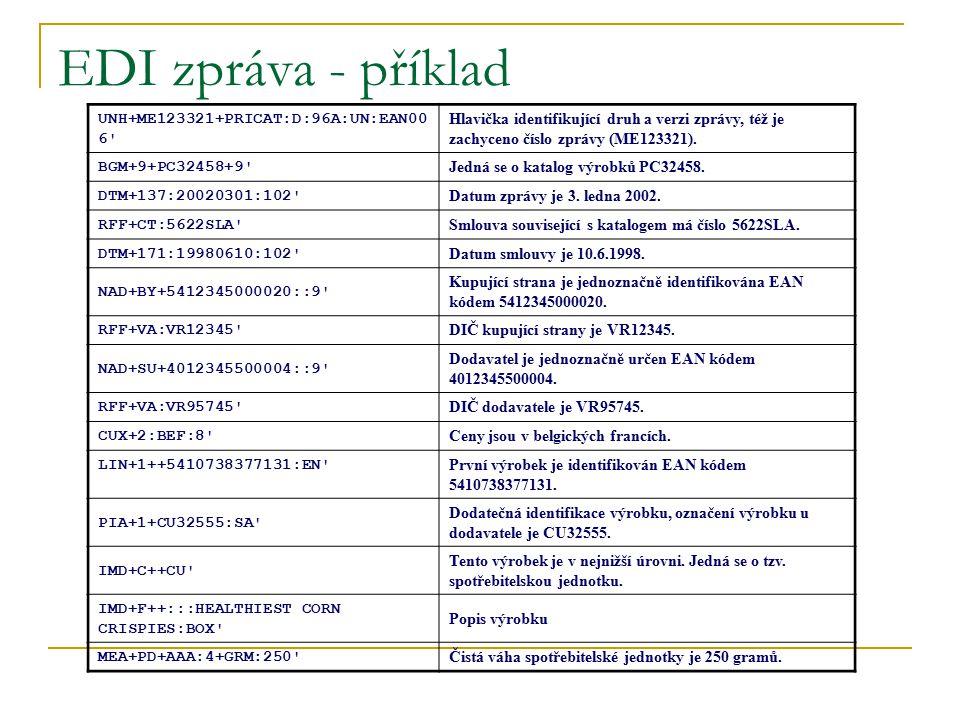 EDI zpráva - příklad UNH+ME123321+PRICAT:D:96A:UN:EAN006