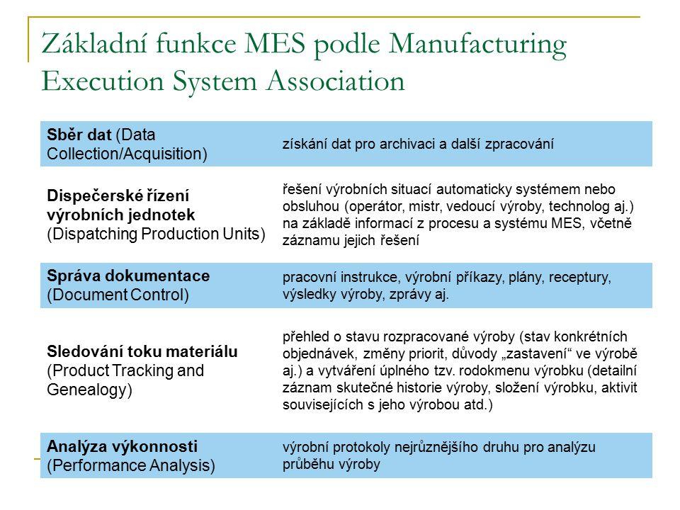 Základní funkce MES podle Manufacturing Execution System Association