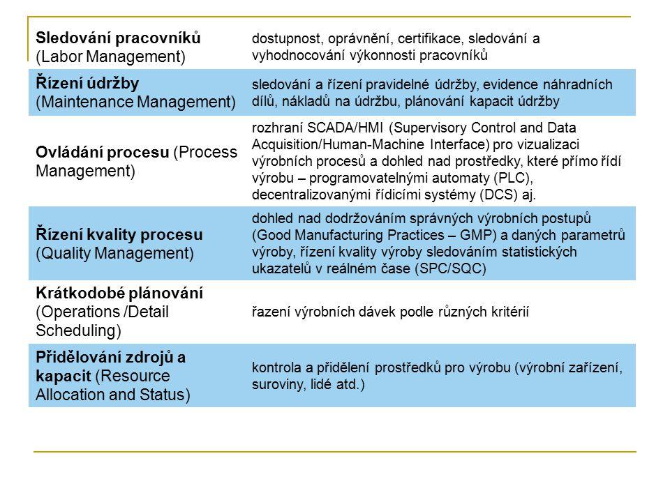 Sledování pracovníků (Labor Management)