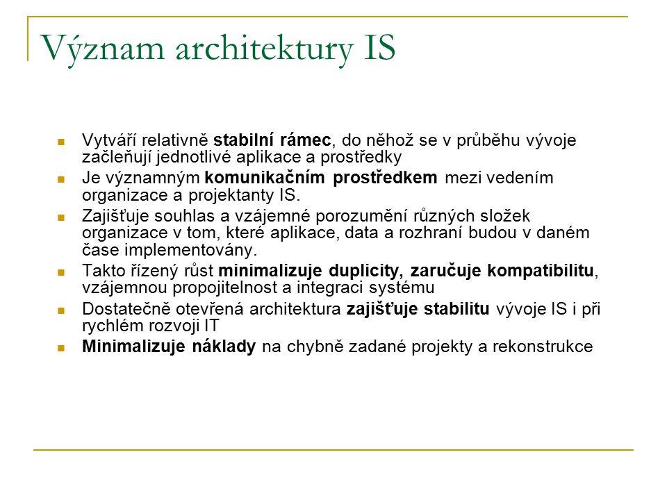Význam architektury IS