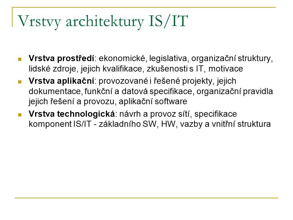 Vrstvy architektury IS/IT