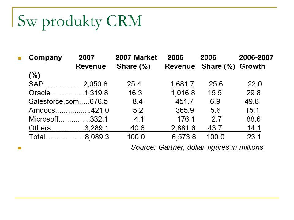Sw produkty CRM