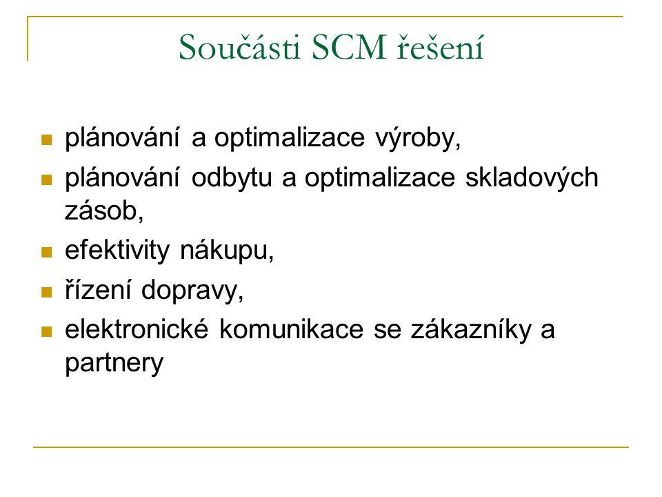 Součásti SCM řešení plánování a optimalizace výroby,
