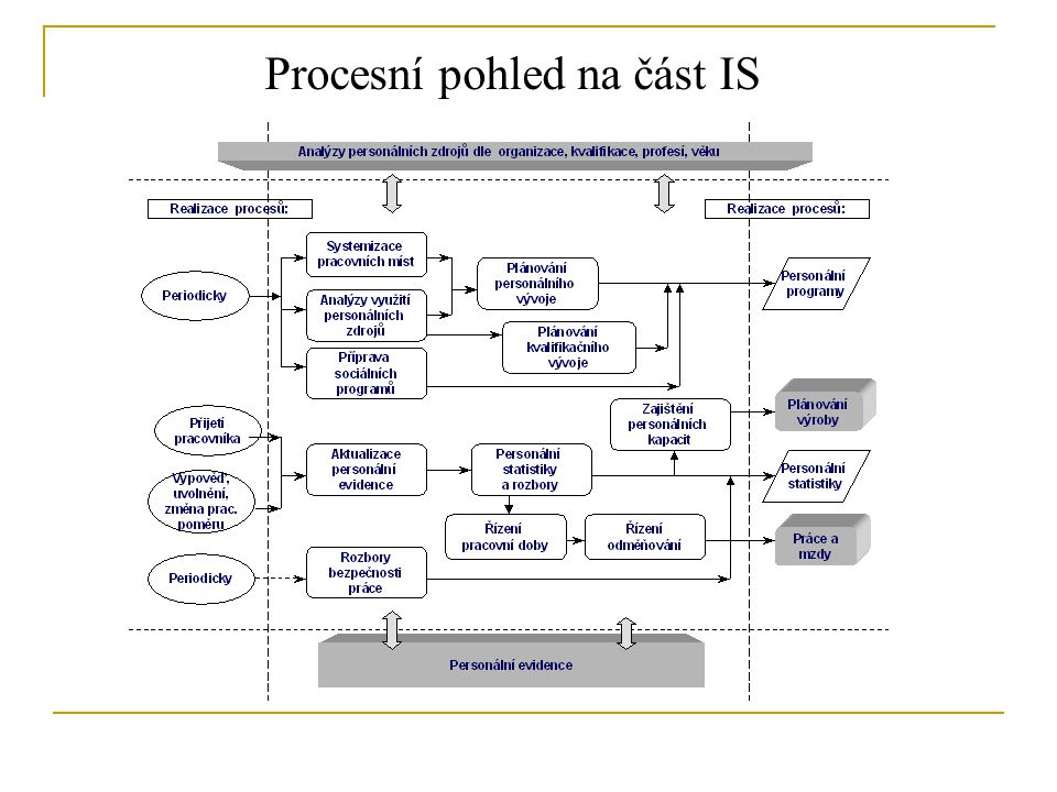 Procesní pohled na část IS