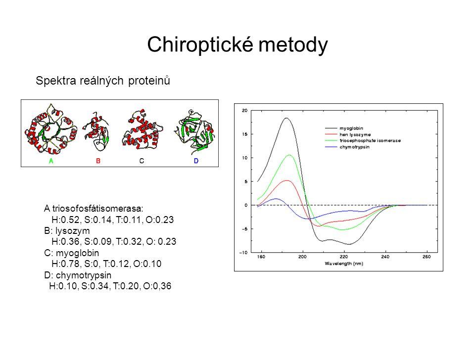Chiroptické metody Spektra reálných proteinů A triosofosfátisomerasa: