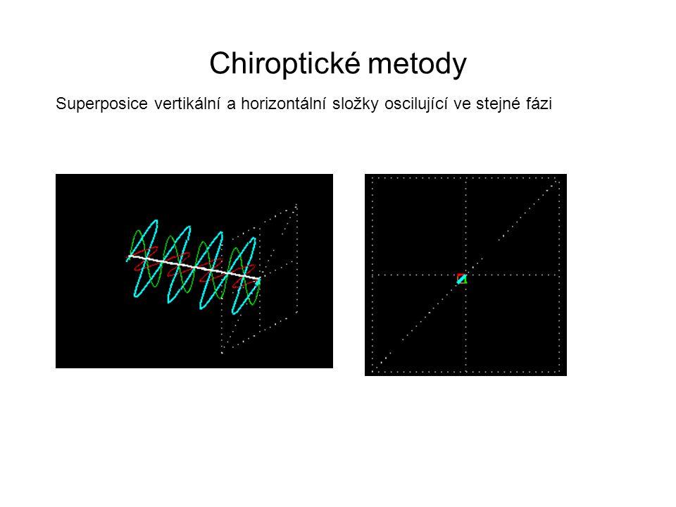 Chiroptické metody Superposice vertikální a horizontální složky oscilující ve stejné fázi