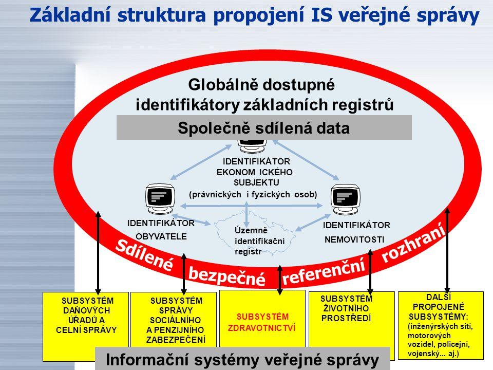 Základní struktura propojení IS veřejné správy