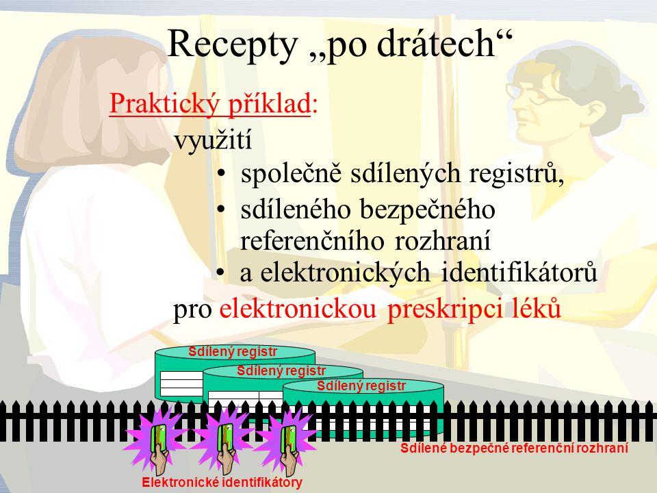 Sdílené bezpečné referenční rozhraní Elektronické identifikátory