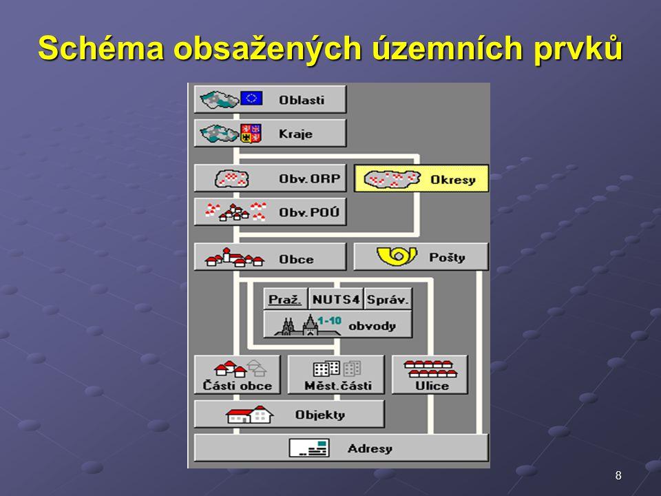Schéma obsažených územních prvků