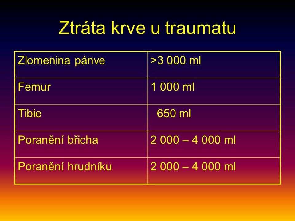 Ztráta krve u traumatu Zlomenina pánve >3 000 ml Femur 1 000 ml