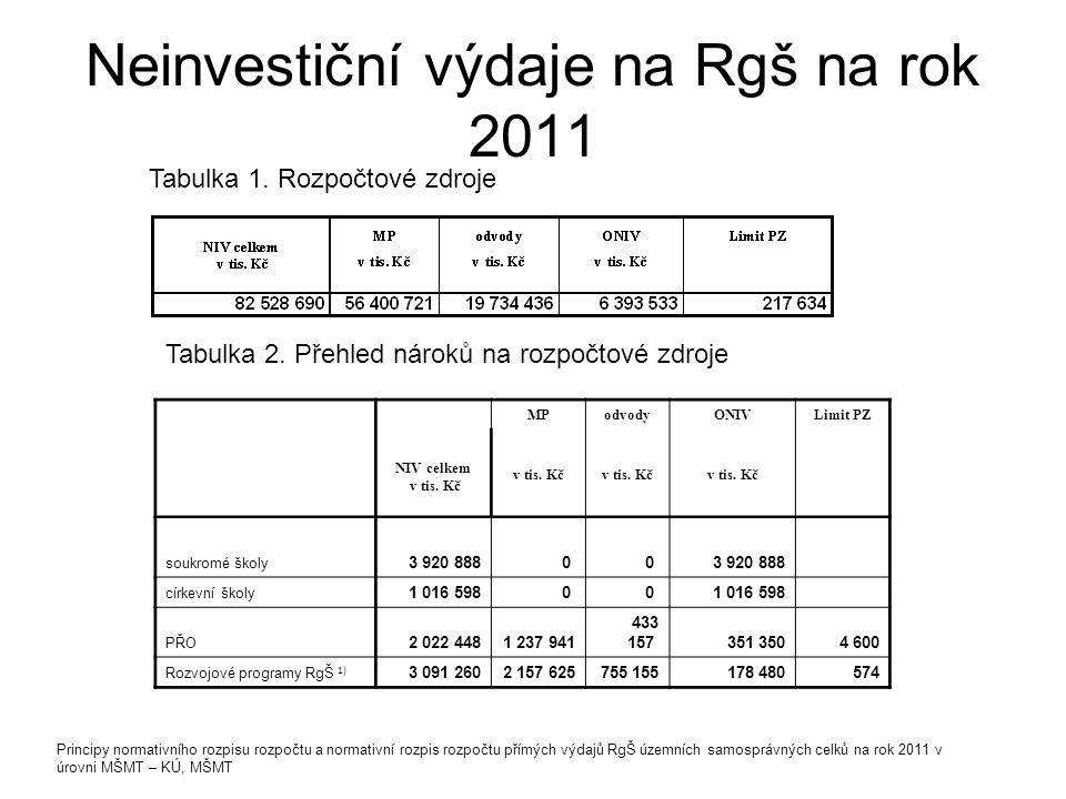 Neinvestiční výdaje na Rgš na rok 2011