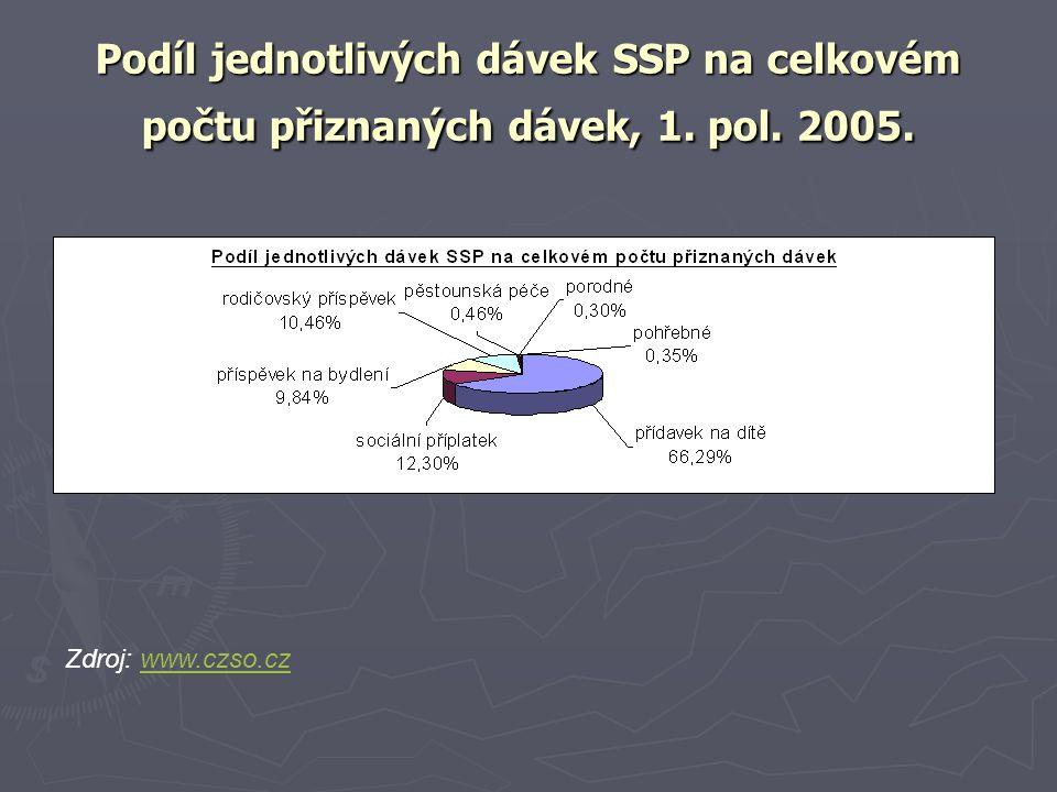 Podíl jednotlivých dávek SSP na celkovém počtu přiznaných dávek, 1. pol. 2005.