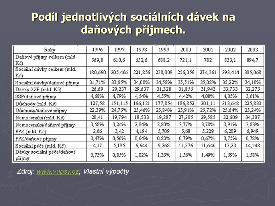 Podíl jednotlivých sociálních dávek na daňových příjmech.