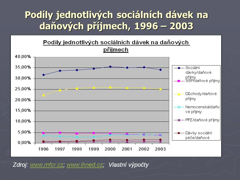 Podíly jednotlivých sociálních dávek na daňových příjmech, 1996 – 2003