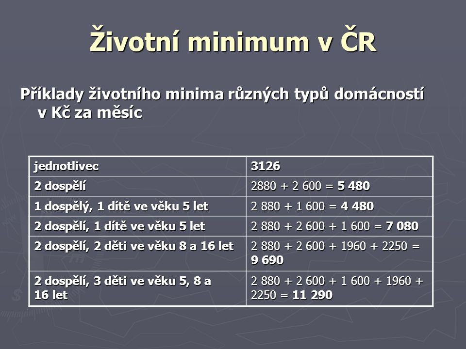 Životní minimum v ČR Příklady životního minima různých typů domácností v Kč za měsíc. jednotlivec.