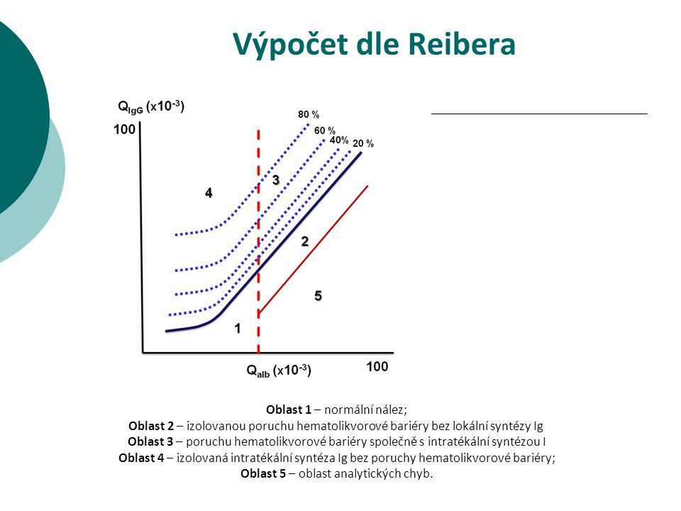 Výpočet dle Reibera Oblast 1 – normální nález;