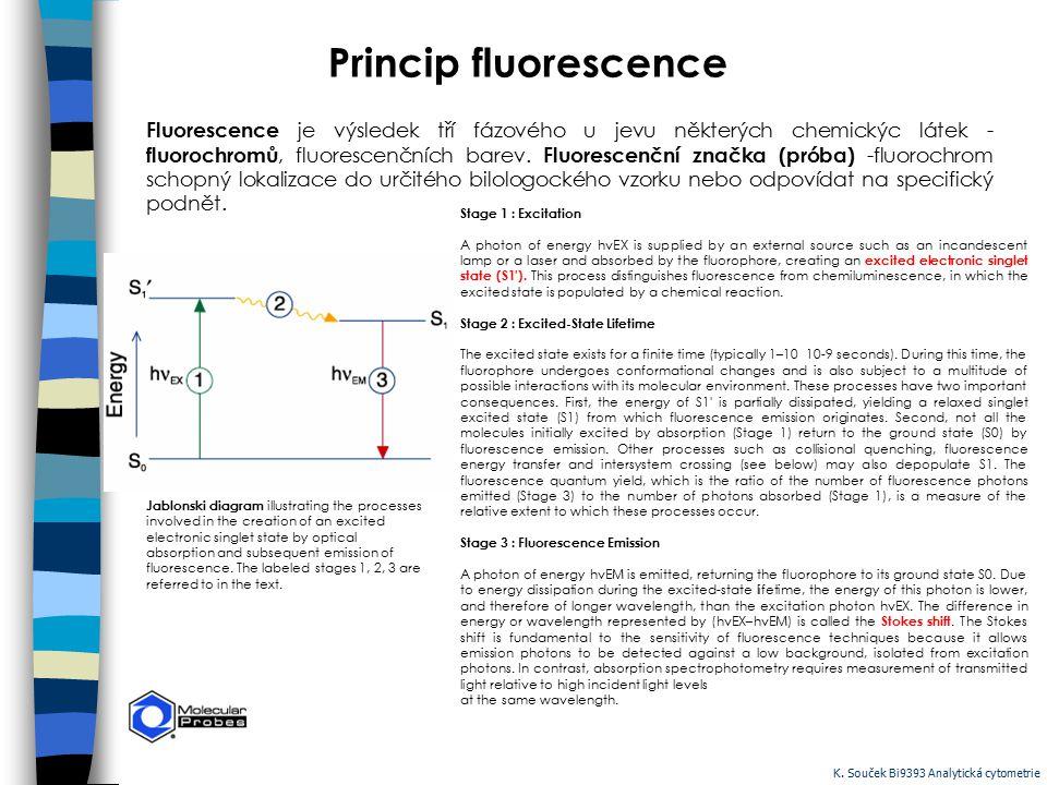 Princip fluorescence