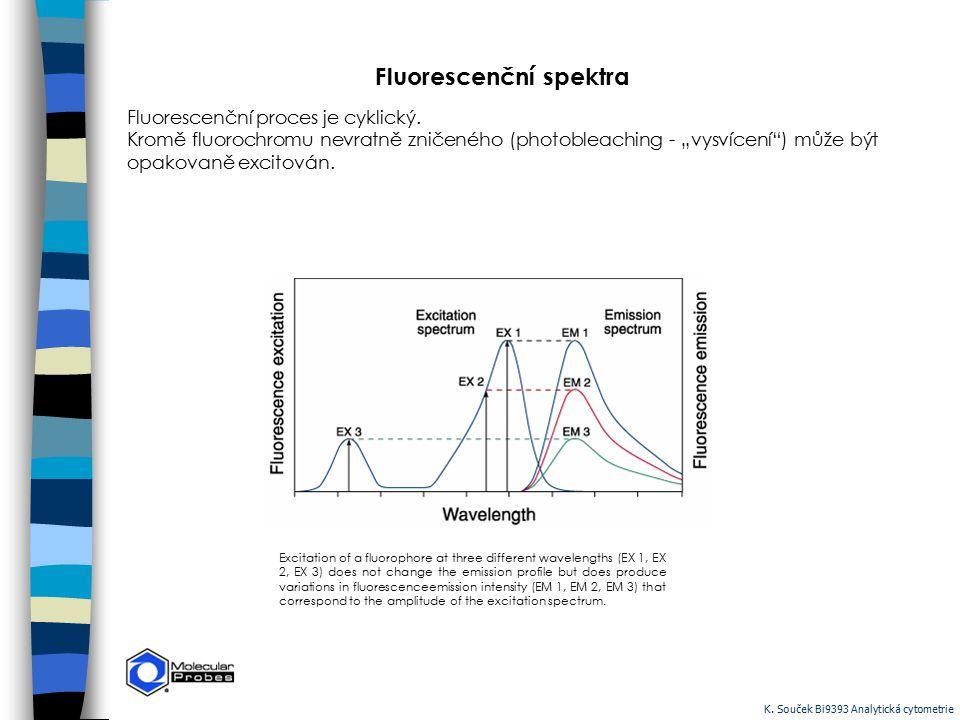Fluorescenční spektra