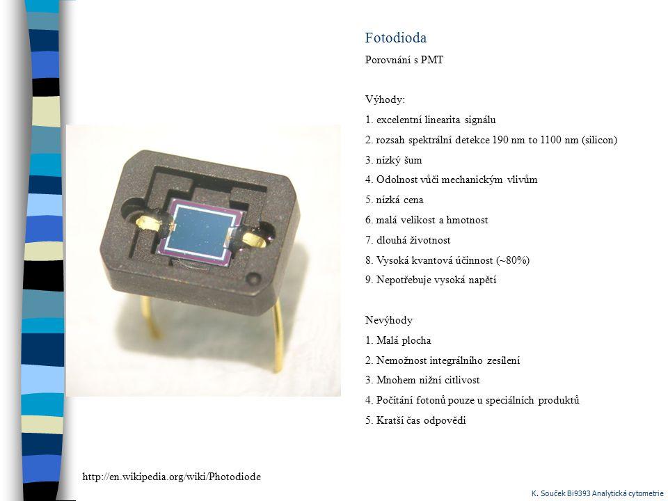 Fotodioda Porovnání s PMT Výhody: 1. excelentní linearita signálu