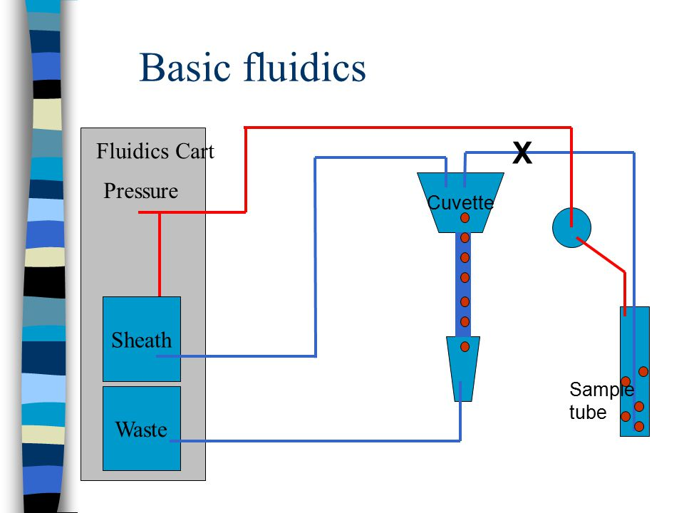 Basic fluidics X Fluidics Cart Pressure Sheath Waste Cuvette Sample