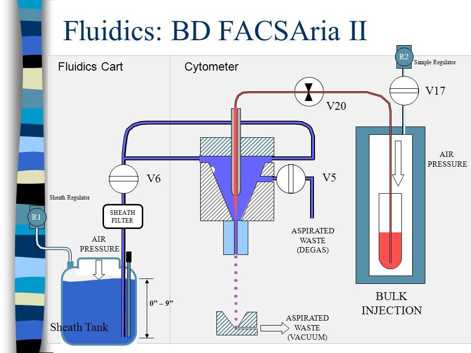Fluidics: BD FACSAria II