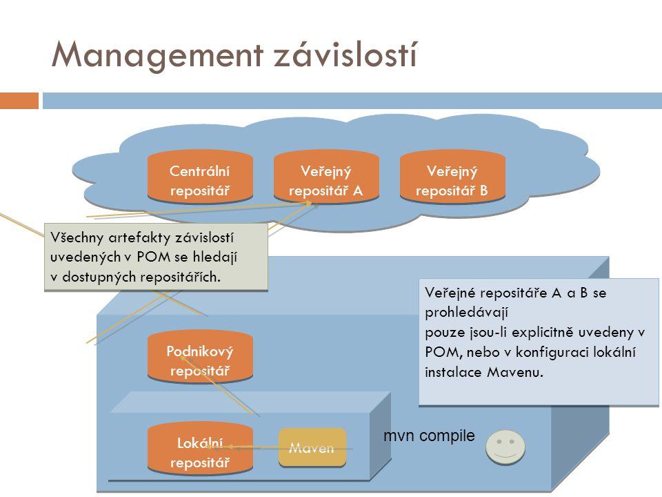 Management závislostí