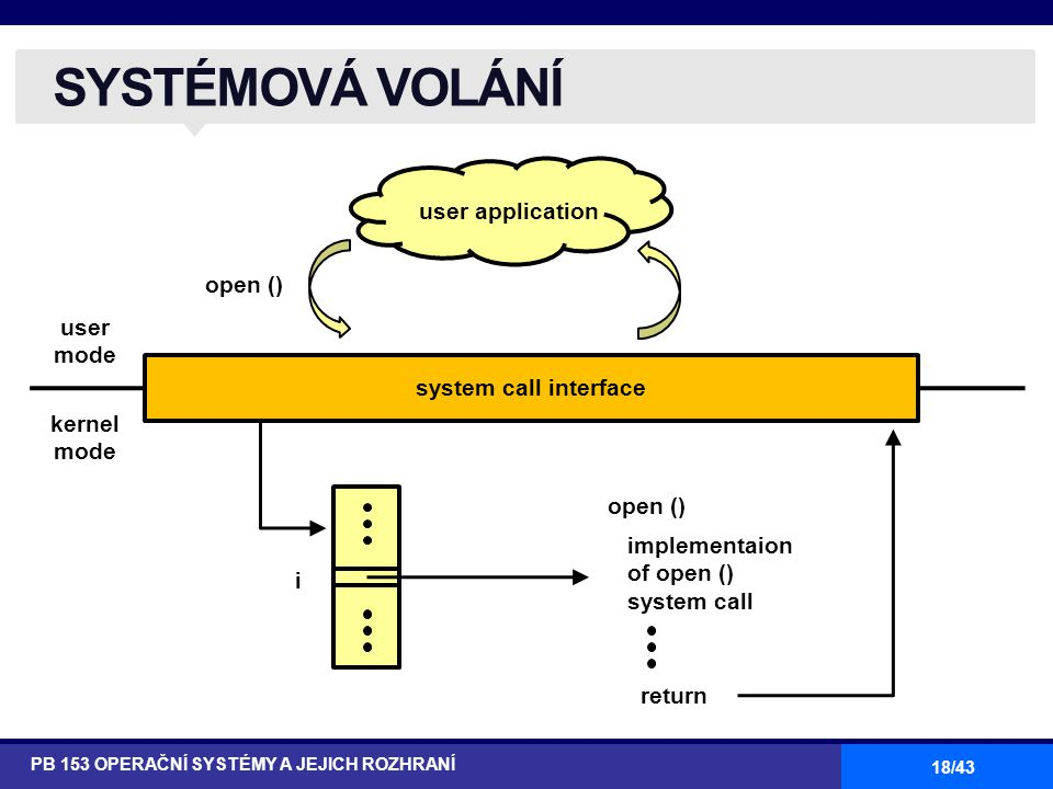 SYSTÉMOVÁ VOLÁNÍ user application open () user mode