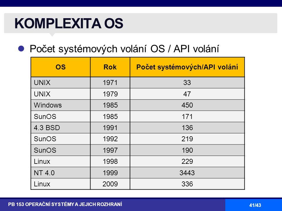 Počet systémových/API volání