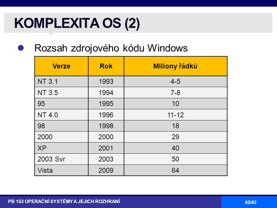 KOMPLEXITA OS (2) Rozsah zdrojového kódu Windows Verze Rok