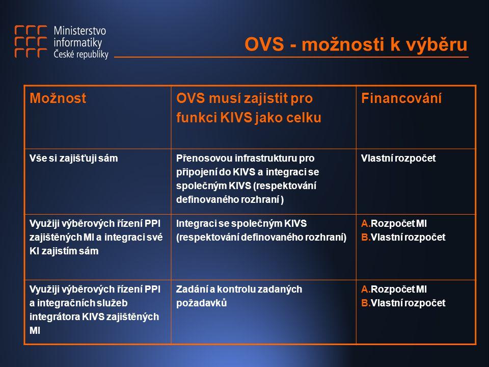OVS - možnosti k výběru Možnost
