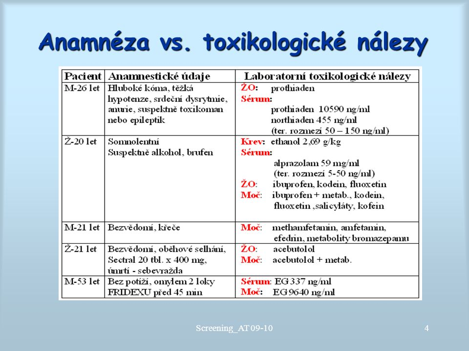 Anamnéza vs. toxikologické nálezy