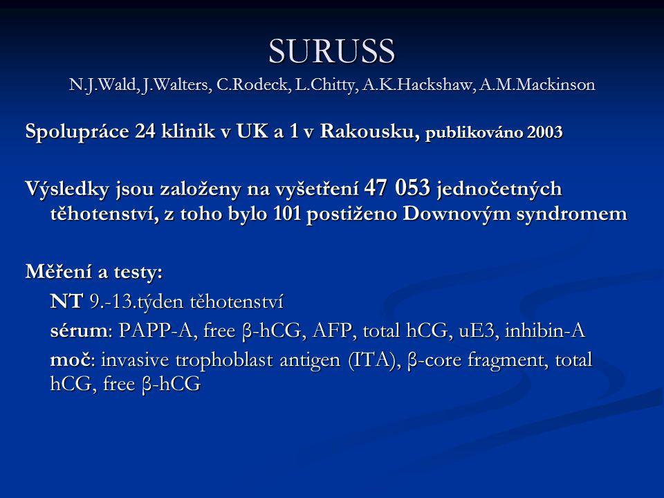 SURUSS N. J. Wald, J. Walters, C. Rodeck, L. Chitty, A. K. Hackshaw, A
