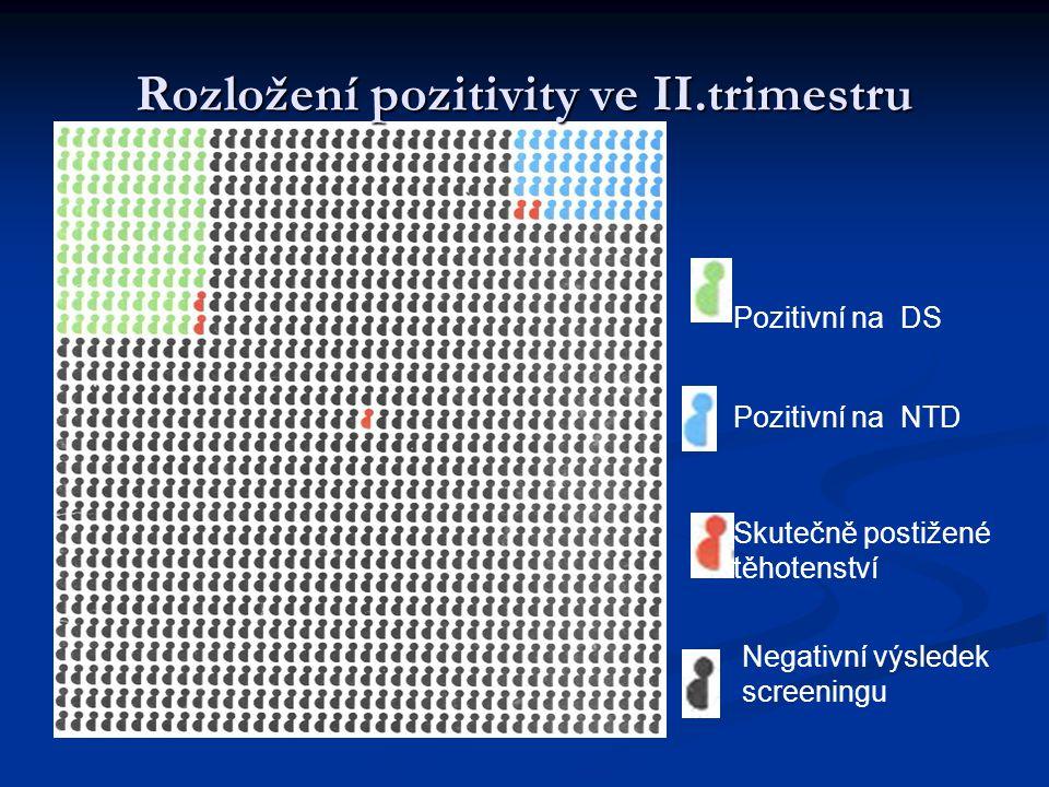 Rozložení pozitivity ve II.trimestru