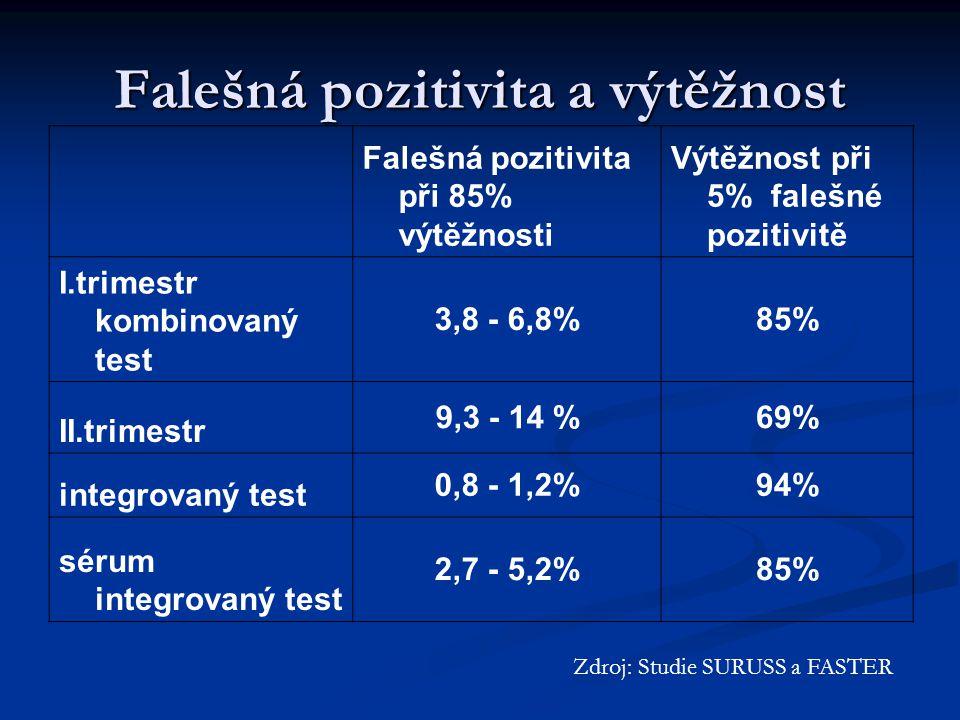 Falešná pozitivita a výtěžnost