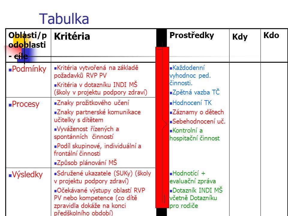 Tabulka Kritéria Oblasti/podoblasti - cíle Prostředky Kdy Kdo Podmínky