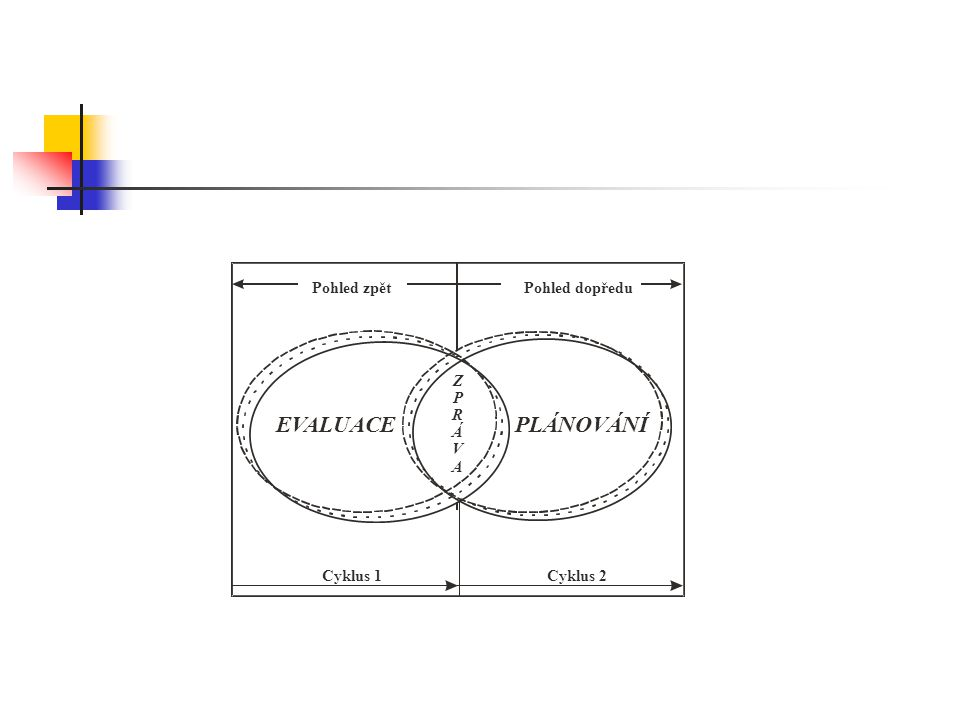 EVALUACE PLÁNOVÁNÍ Pohled zpět Pohled dopředu Cyklus 1 Cyklus 2 Z P R