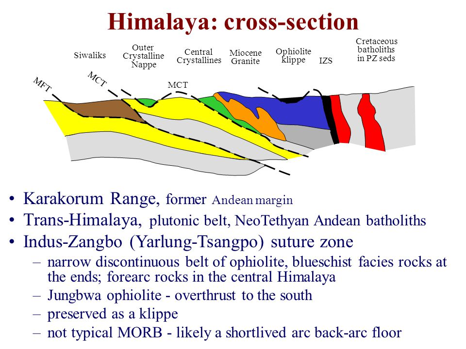 Himalaya: cross-section