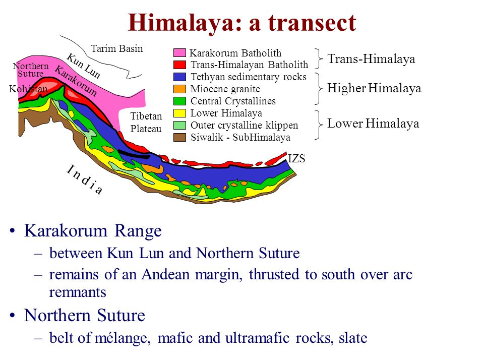 Himalaya: a transect Karakorum Range Northern Suture