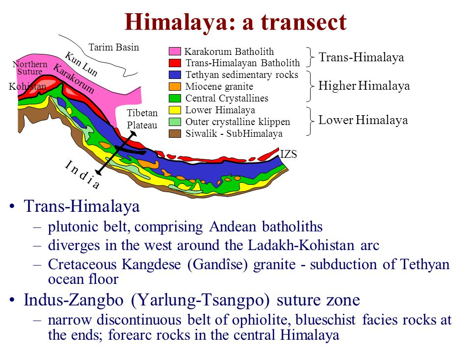 Himalaya: a transect Trans-Himalaya