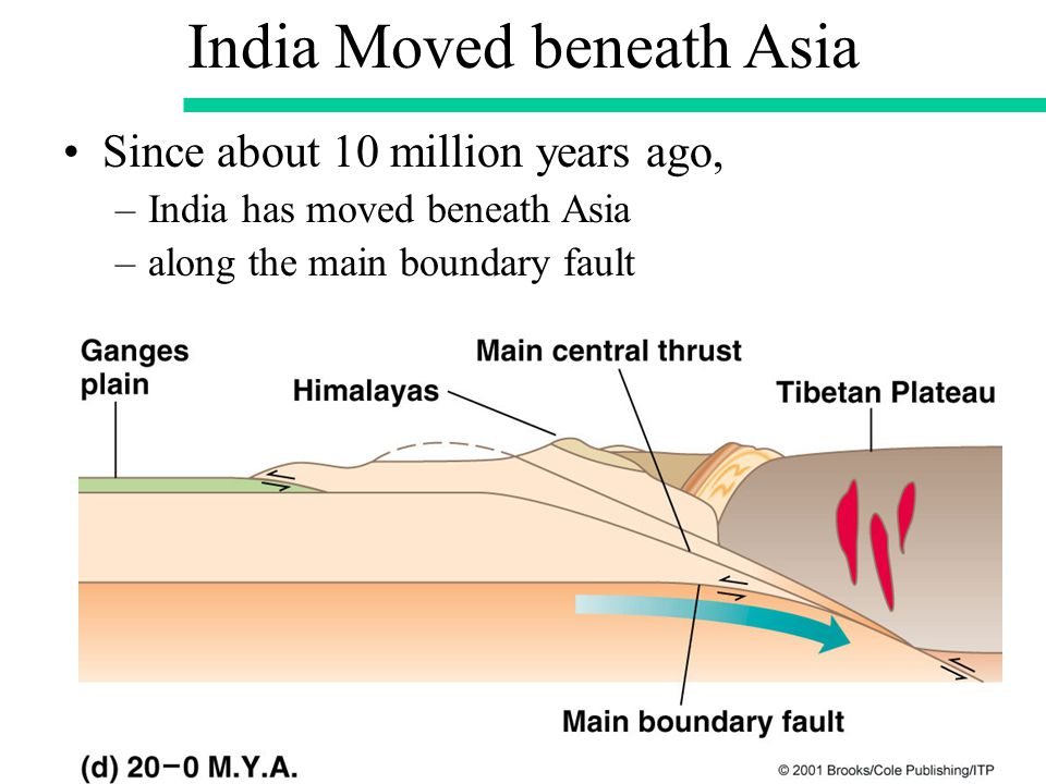 India Moved beneath Asia