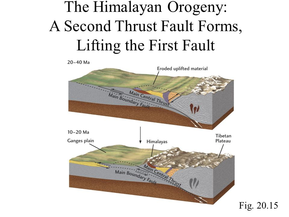 The Himalayan Orogeny: A Second Thrust Fault Forms, Lifting the First Fault