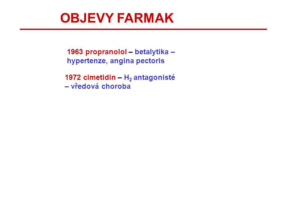 OBJEVY FARMAK 1963 propranolol – betalytika – hypertenze, angina pectoris.