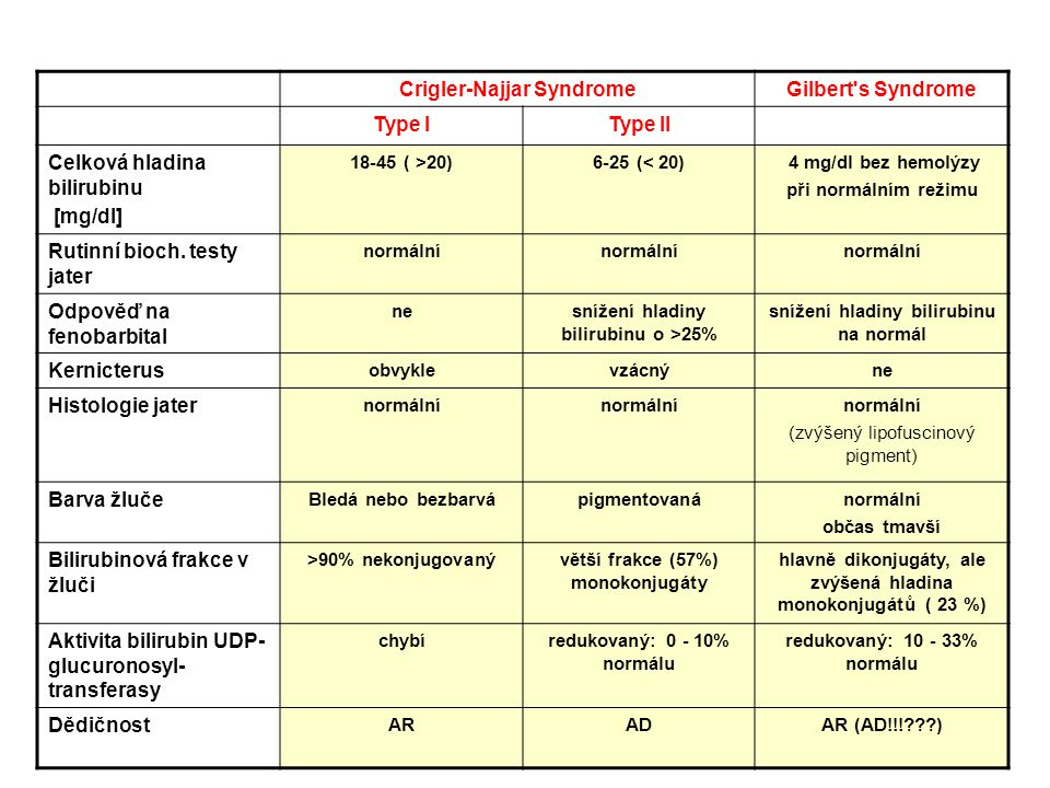 Crigler-Najjar Syndrome Gilbert s Syndrome Type I Type II
