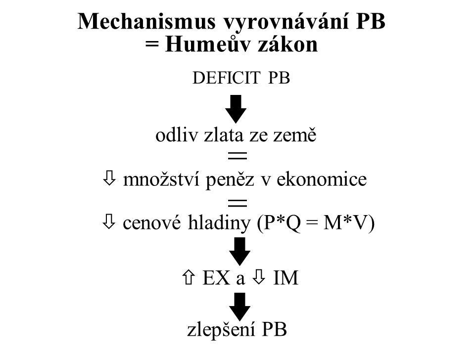 Mechanismus vyrovnávání PB = Humeův zákon