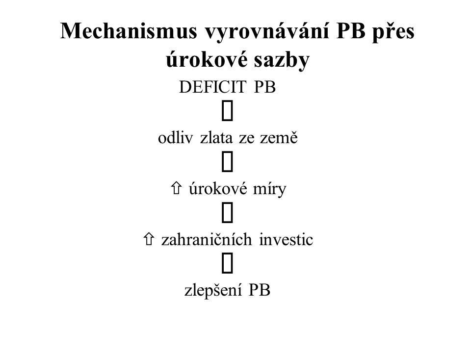Mechanismus vyrovnávání PB přes úrokové sazby